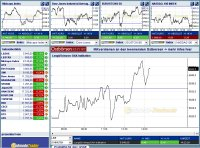 Streaming-Realtime Kurse und Charts Index kostenlos Indizes Realtimekurse Realtimecharts